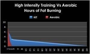 Esercizi HIIT, le tabelle di allenamento